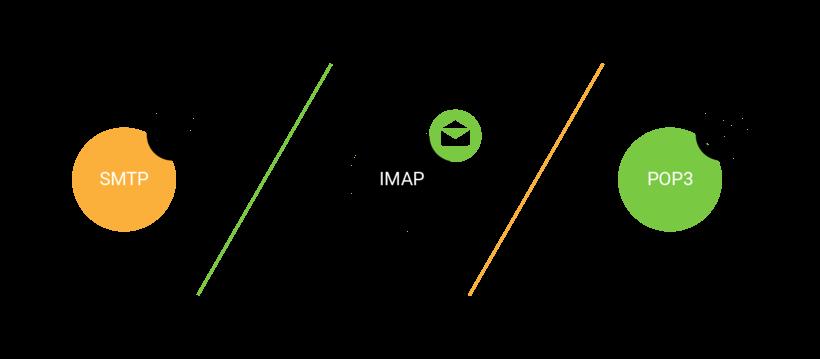 Tra cứu POP IMAP SMTP trên các email thông dụng